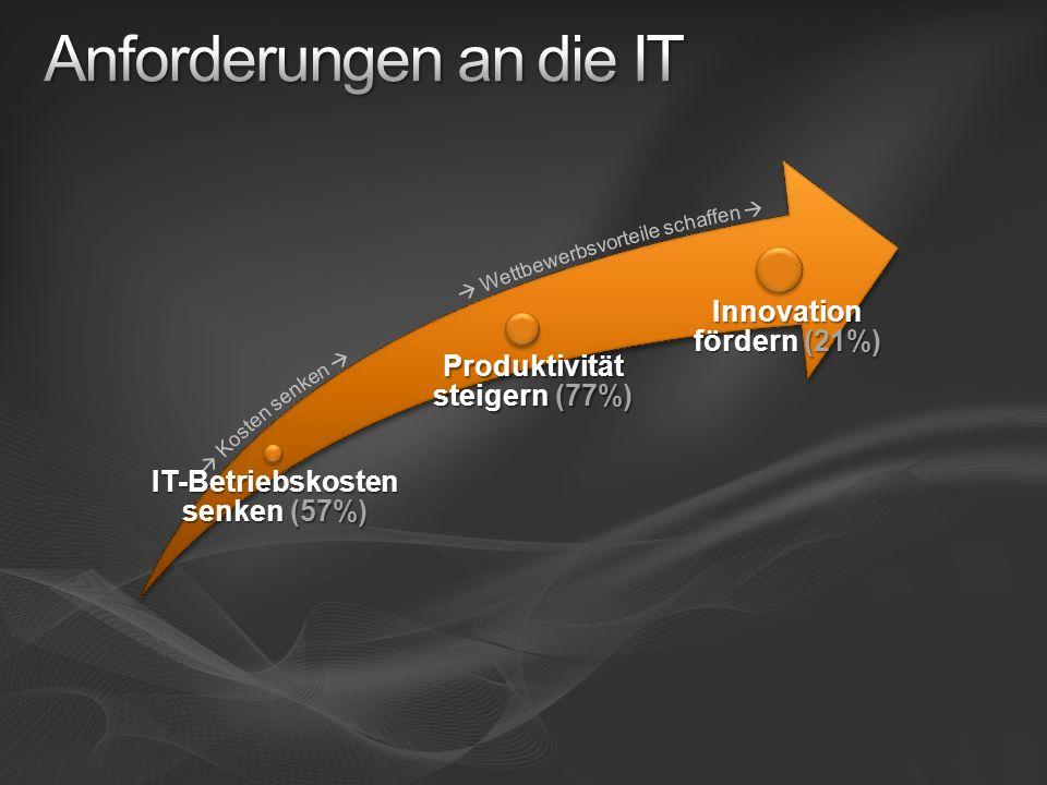 IT-Betriebskosten senken (57%) Produktivität steigern (77%) Innovation fördern (21%)