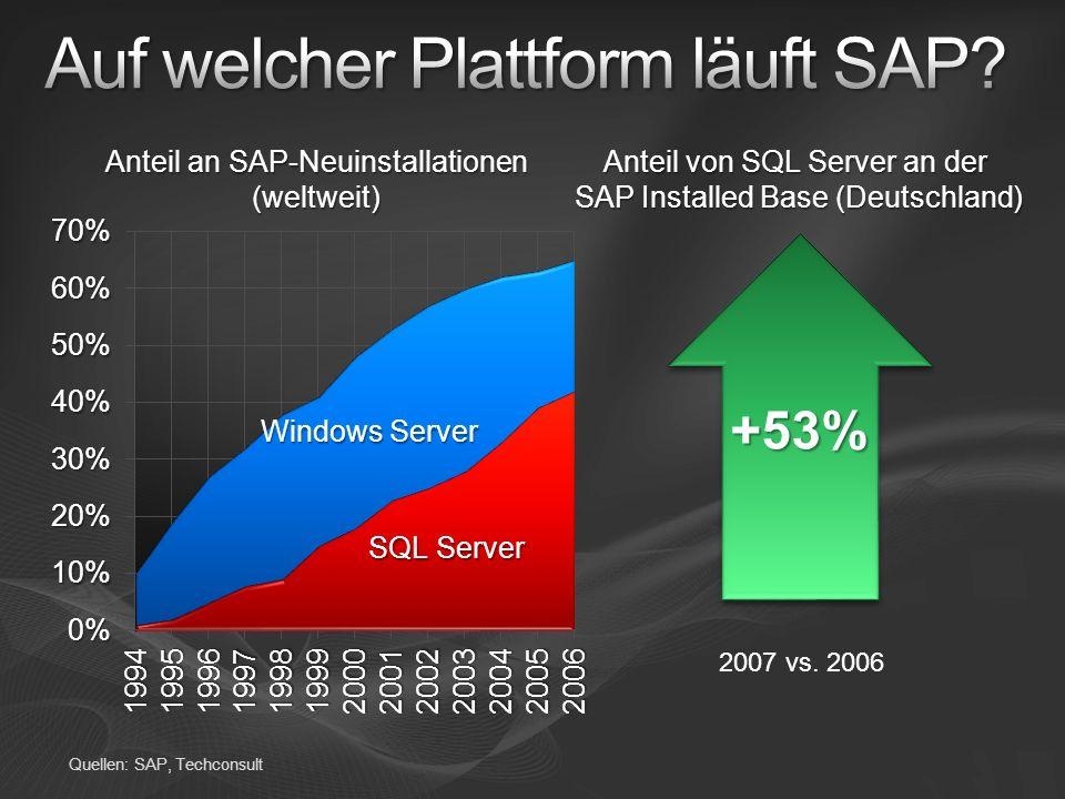 Quellen: SAP, Techconsult Anteil an SAP-Neuinstallationen (weltweit) Anteil von SQL Server an der SAP Installed Base (Deutschland) +53% 2007 vs. 2006