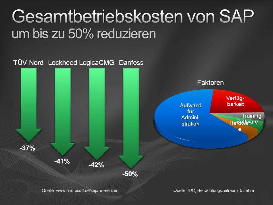 LogicaCMGLockheedDanfoss Quelle: www.microsoft.de/sap/referenzen TÜV Nord -37% -41% -42% -50% Quelle: IDC, Betrachtungszeitraum: 5 Jahre Faktoren