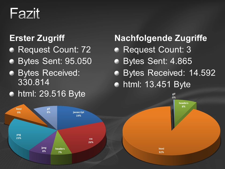 Erster Zugriff Request Count: 72 Bytes Sent: Bytes Received: html: Byte Nachfolgende Zugriffe Request Count: 3 Bytes Sent: Bytes Received: html: Byte