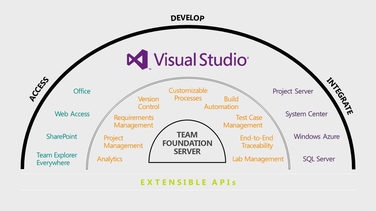Visual Studio 2012 Referent: Hansjörg Scherer