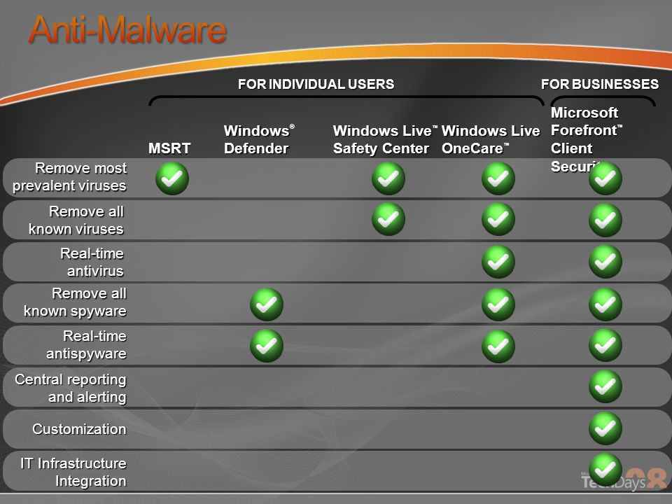 Remove most prevalent viruses Remove all known viruses Real-time antivirus Remove all known spyware Real-time antispyware Central reporting and alerting Customization Microsoft Forefront Client Security MSRT Windows Defender Windows ® Defender Windows Live Safety Center Windows Live OneCare Windows Live OneCare IT Infrastructure Integration FOR INDIVIDUAL USERS FOR BUSINESSES