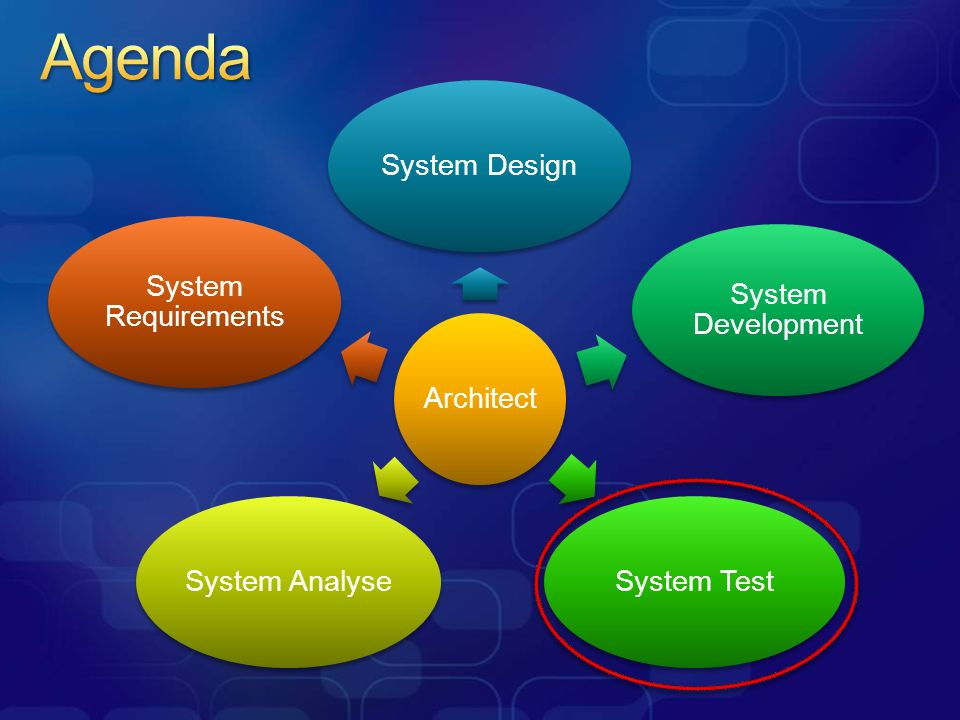 ArchitectSystem Design System Development System TestSystem Analyse System Requirements