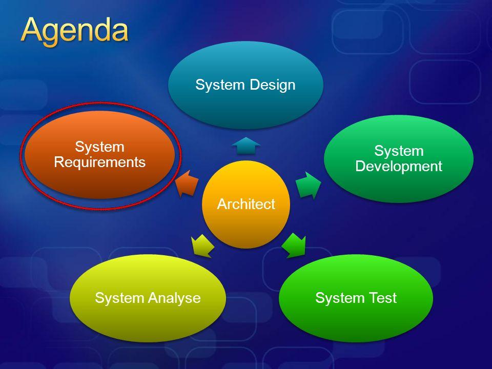 Unvollständige Requirements Requirement Decomposition > Application Architecture (Design) Development Task Breakdown Requirement Management Requirement Tracking