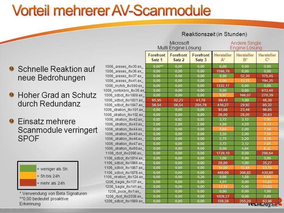 Schnelle Reaktion auf neue Bedrohungen Hoher Grad an Schutz durch Redundanz Einsatz mehrere Scanmodule verringert SPOF Reaktionszeit (in Stunden) Micr