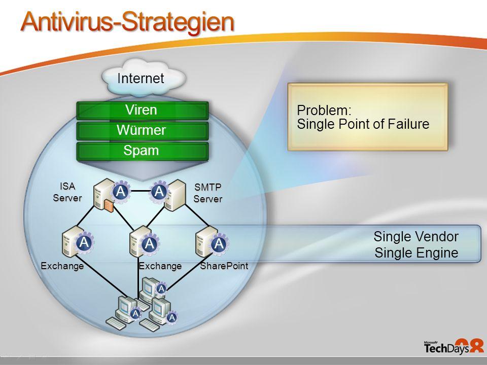 Problem: Single Point of Failure SharePoint ISA Server SMTP Server Internet Viren ExchangeExchange Single Vendor Single Engine Würmer Spam A AAAA A A