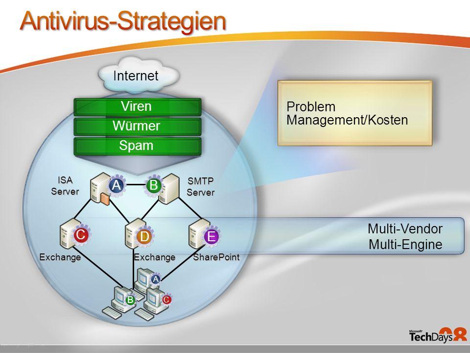 Problem Management/Kosten SharePoint ISA Server SMTP Server Internet Viren ExchangeExchange Multi-Vendor Multi-Engine Würmer Spam AB C A E D B C