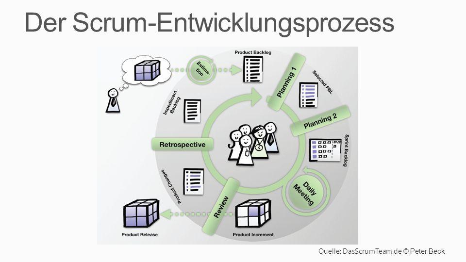 Der Scrum-Entwicklungsprozess Quelle: DasScrumTeam.de © Peter Beck
