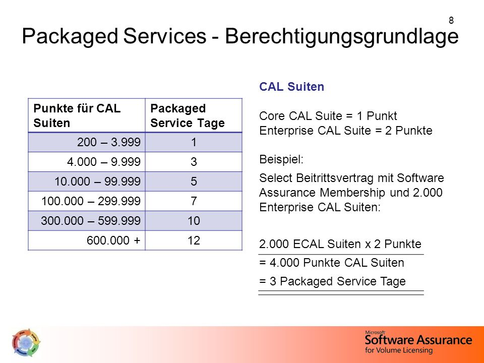 8 Punkte für CAL Suiten Packaged Service Tage 200 – 3.9991 4.000 – 9.9993 10.000 – 99.9995 100.000 – 299.9997 300.000 – 599.99910 600.000 +12 CAL Suiten Core CAL Suite = 1 Punkt Enterprise CAL Suite = 2 Punkte Beispiel: Select Beitrittsvertrag mit Software Assurance Membership und 2.000 Enterprise CAL Suiten: 2.000 ECAL Suiten x 2 Punkte = 4.000 Punkte CAL Suiten = 3 Packaged Service Tage Packaged Services - Berechtigungsgrundlage