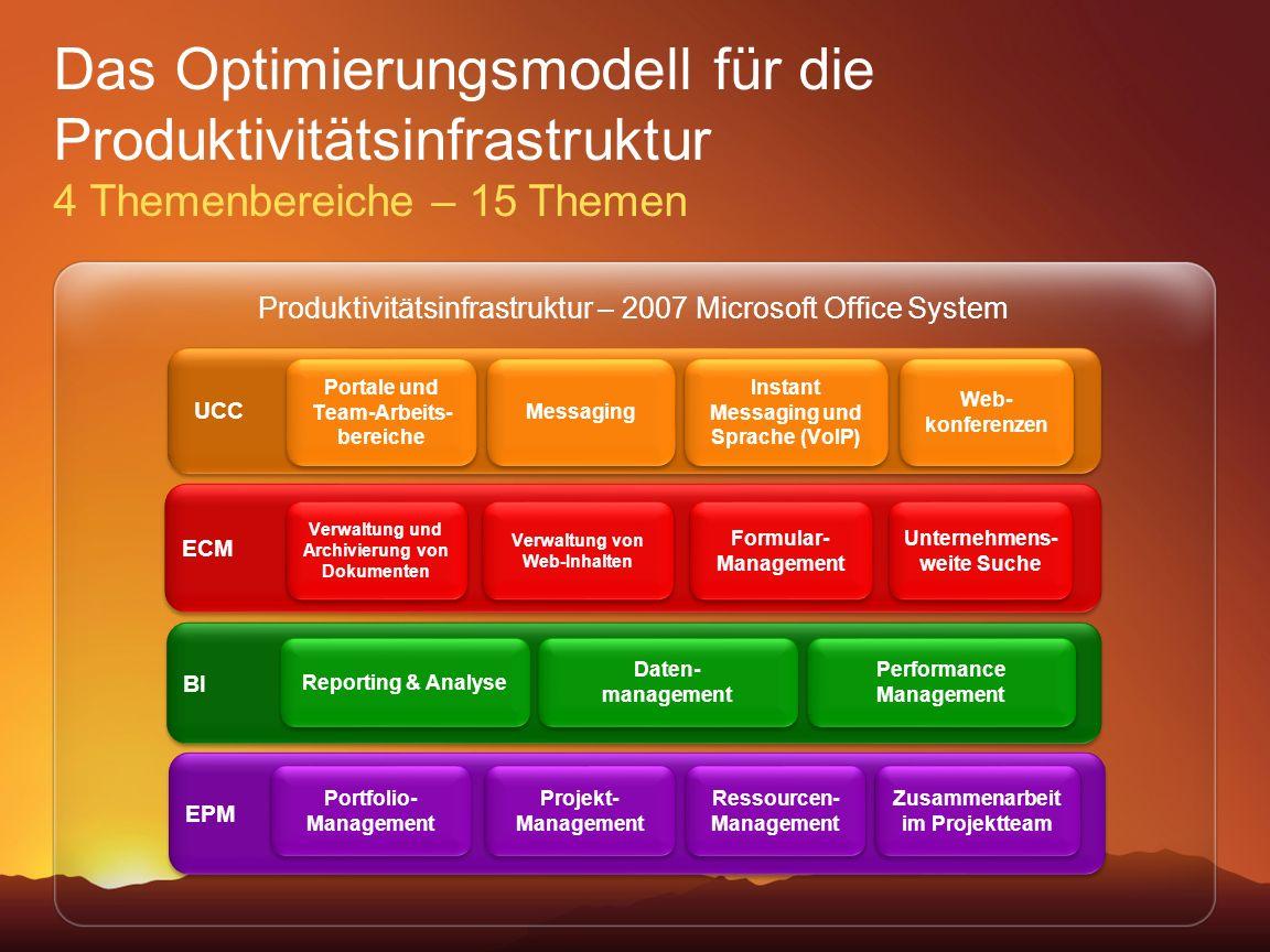 Das Optimierungsmodell für die Produktivitätsinfrastruktur 4 Themenbereiche – 15 Themen Produktivitätsinfrastruktur – 2007 Microsoft Office System UCC