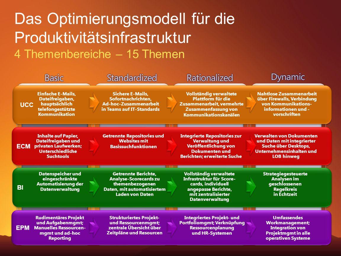 Das Optimierungsmodell für die Produktivitätsinfrastruktur 4 Themenbereiche – 15 Themen UCC ECM BI Einfache E-Mails, Dateifreigaben, hauptsächlich tel
