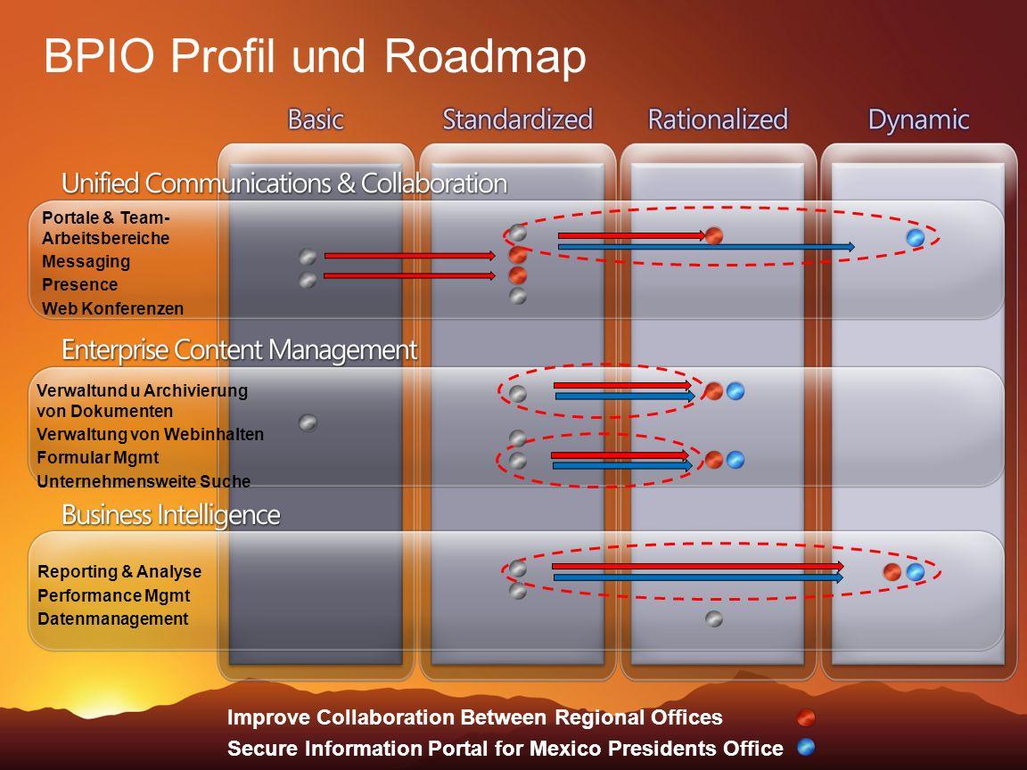 BPIO Profil und Roadmap Portale & Team- Arbeitsbereiche Messaging Presence Web Konferenzen Verwaltund u Archivierung von Dokumenten Verwaltung von Web