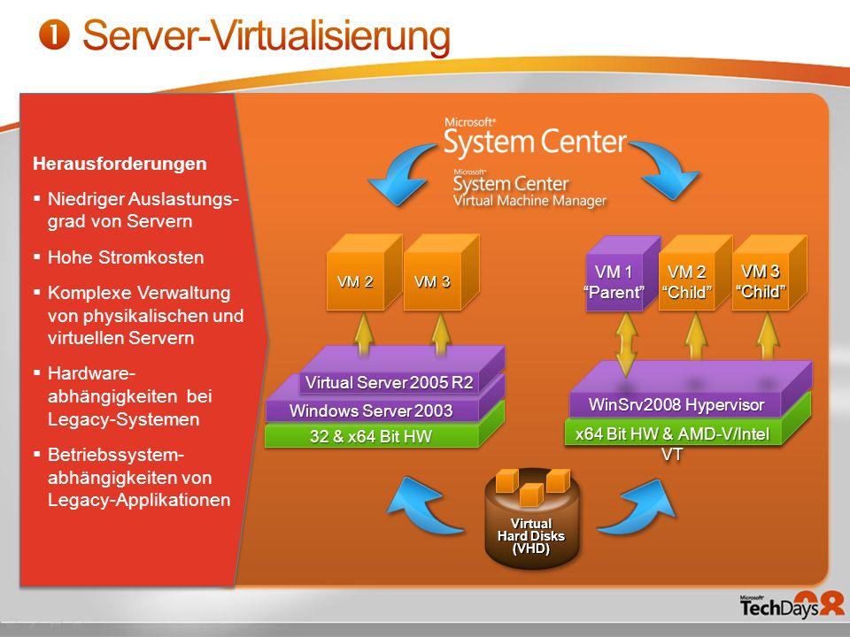 32 & x64 Bit HW Windows Server 2003 Virtual Server 2005 R2 VM 2 VM 3 Herausforderungen Niedriger Auslastungs- grad von Servern Hohe Stromkosten Komple