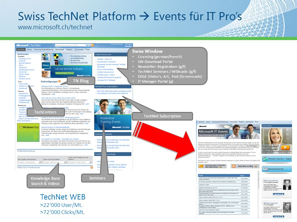 Swiss TechNet Platform Events für IT Pros   3 TechNet WEB >22000 User/Mt.