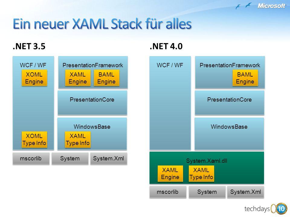 WindowsBase PresentationCore PresentationFramework BAML Engine BAML Engine XAML Type Info WCF / WF XAML Engine XAML Engine XOML Engine XOML Engine XOM
