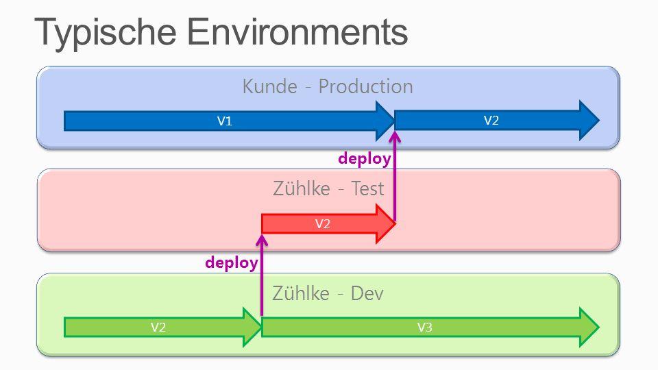Typische Environments Kunde - Production Zühlke - Test V1 V2 Zühlke - Dev V2 V3 deploy