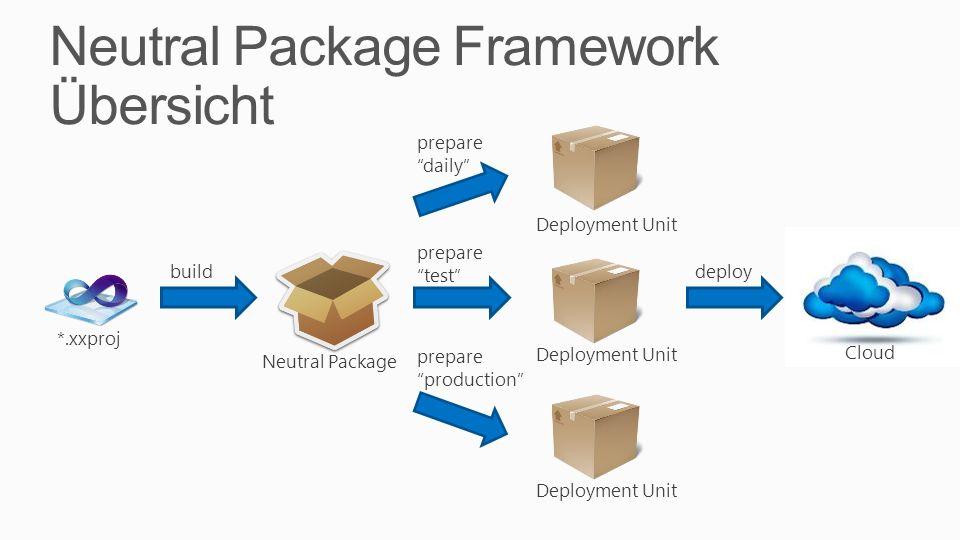 Neutral Package Framework Übersicht *.xxproj Neutral Package Deployment Unit build prepare daily deploy Cloud Deployment Unit prepare test prepare pro