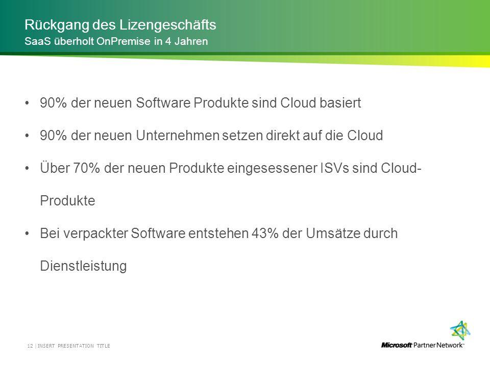 Rückgang des Lizengeschäfts 90% der neuen Software Produkte sind Cloud basiert 90% der neuen Unternehmen setzen direkt auf die Cloud Über 70% der neue