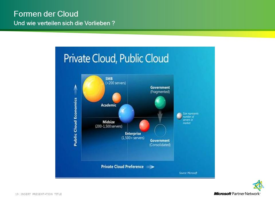 Formen der Cloud INSERT PRESENTATION TITLE19 | Und wie verteilen sich die Vorlieben ?