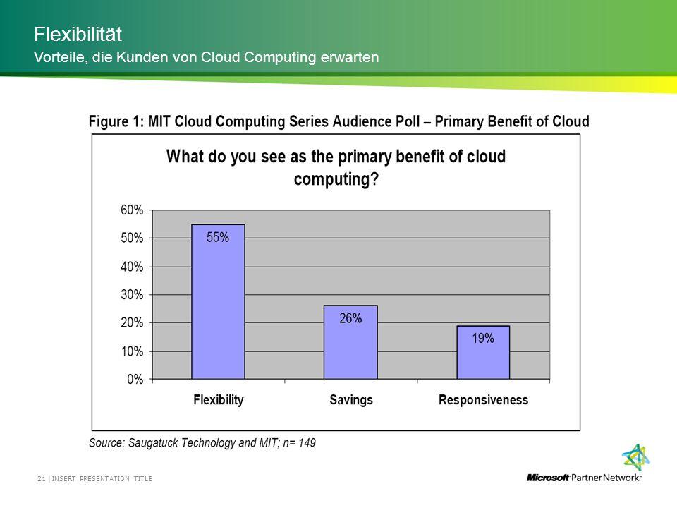 Flexibilität INSERT PRESENTATION TITLE21 | Vorteile, die Kunden von Cloud Computing erwarten