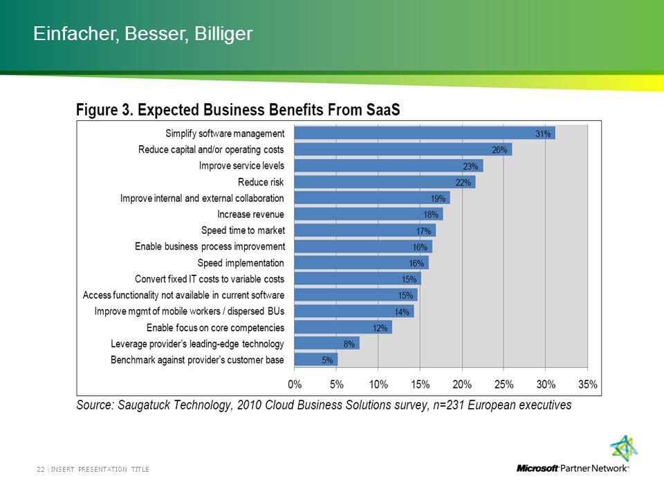 Einfacher, Besser, Billiger INSERT PRESENTATION TITLE23 | Gartners Vice President Mark McDonald zufolge hat die Zahl der cloud- interessierten CIOs drastisch zugenommen.