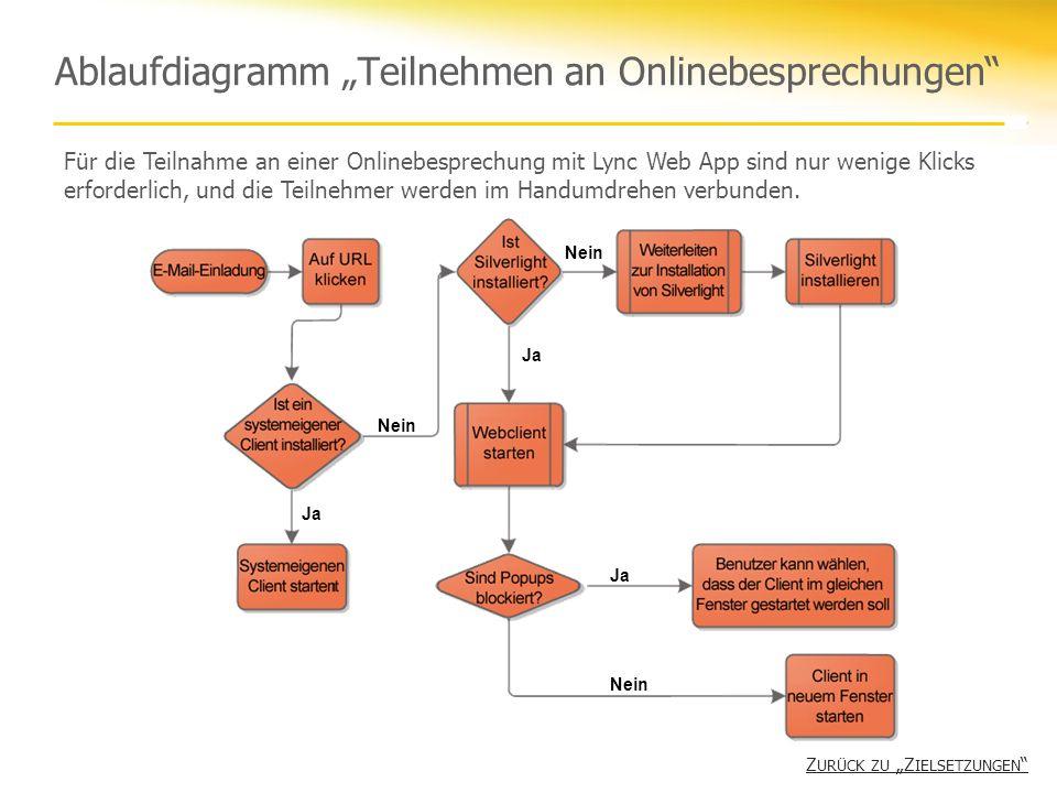 Ablaufdiagramm Teilnehmen an Onlinebesprechungen Ja Nein Ja Nein Ja Für die Teilnahme an einer Onlinebesprechung mit Lync Web App sind nur wenige Klic