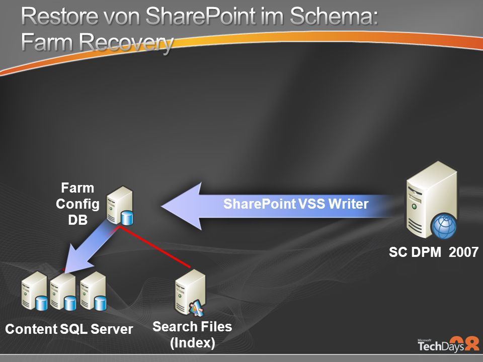 Farm Config DB SC DPM 2007 Content SQL Server Search Files (Index) SharePoint VSS Writer