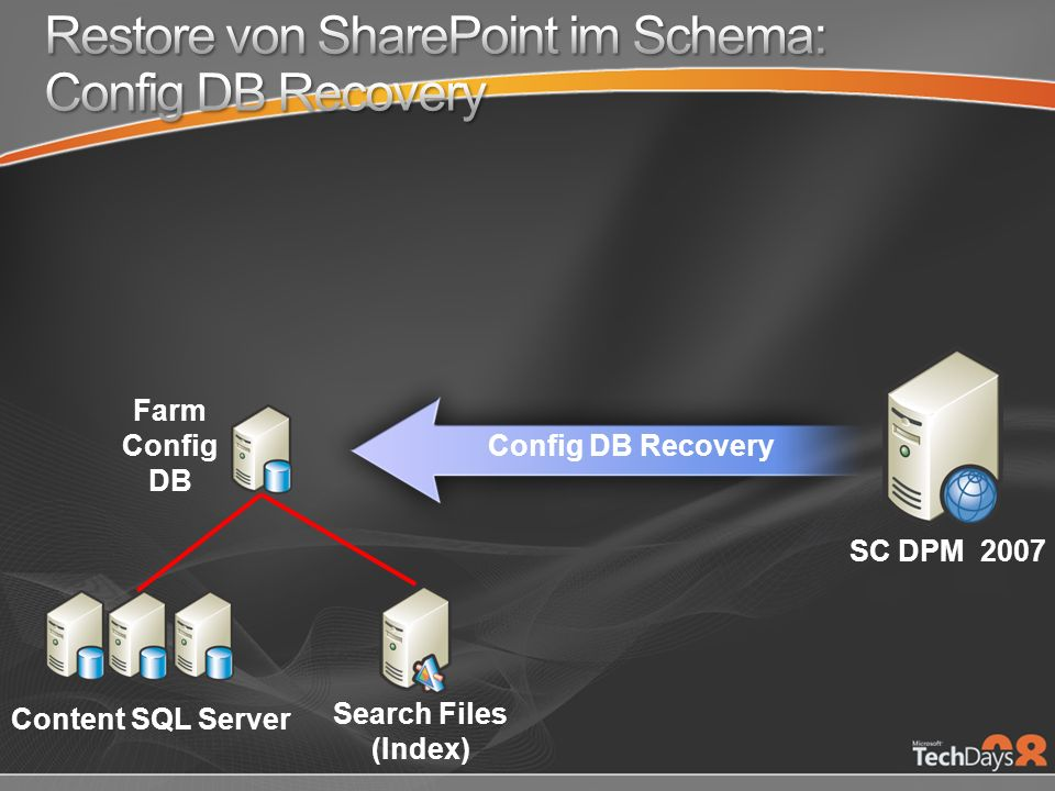 Farm Config DB SC DPM 2007 Content SQL Server Search Files (Index) Config DB Recovery