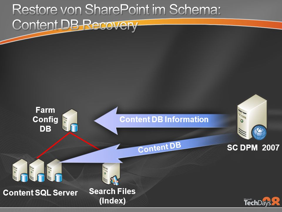 Farm Config DB SC DPM 2007 Content SQL Server Search Files (Index) Content DB Information Content DB