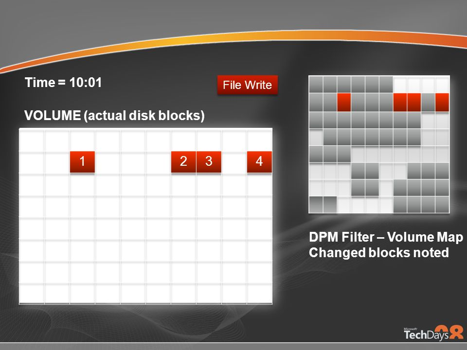 Changed blocks noted File Write VOLUME (actual disk blocks) Time = 10:01