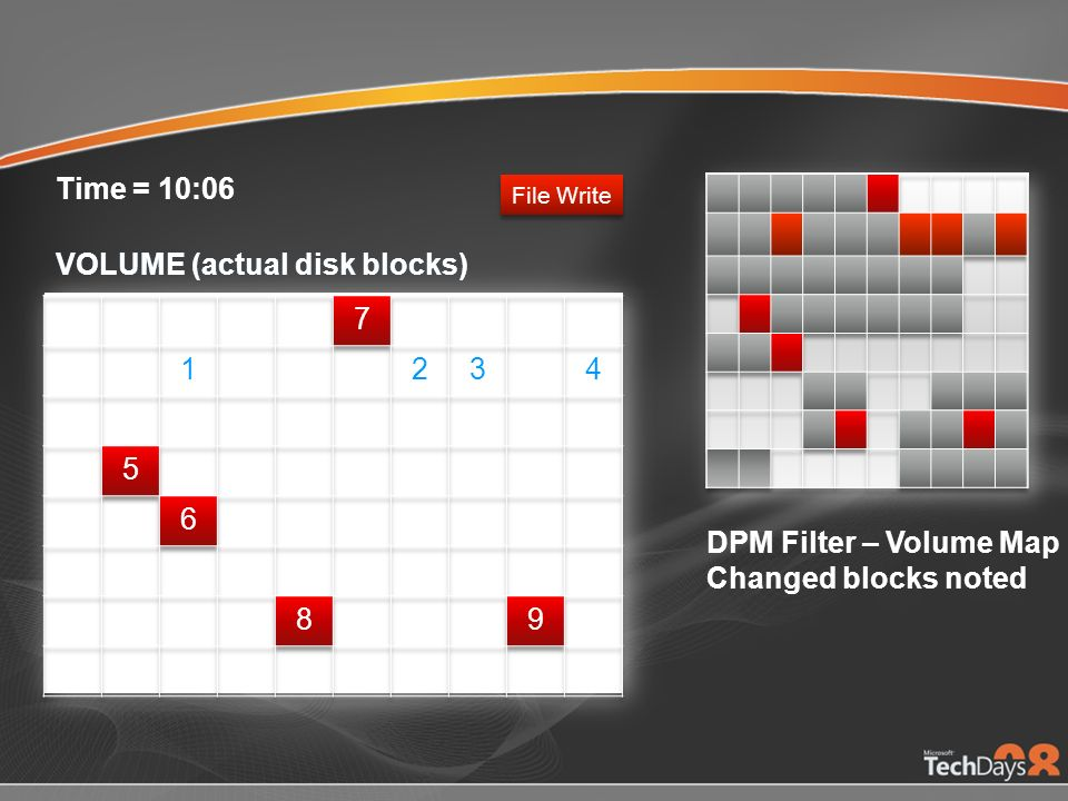 VOLUME (actual disk blocks) Time = 10:06 DPM Filter – Volume Map Changed blocks noted File Write VOLUME (actual disk blocks)