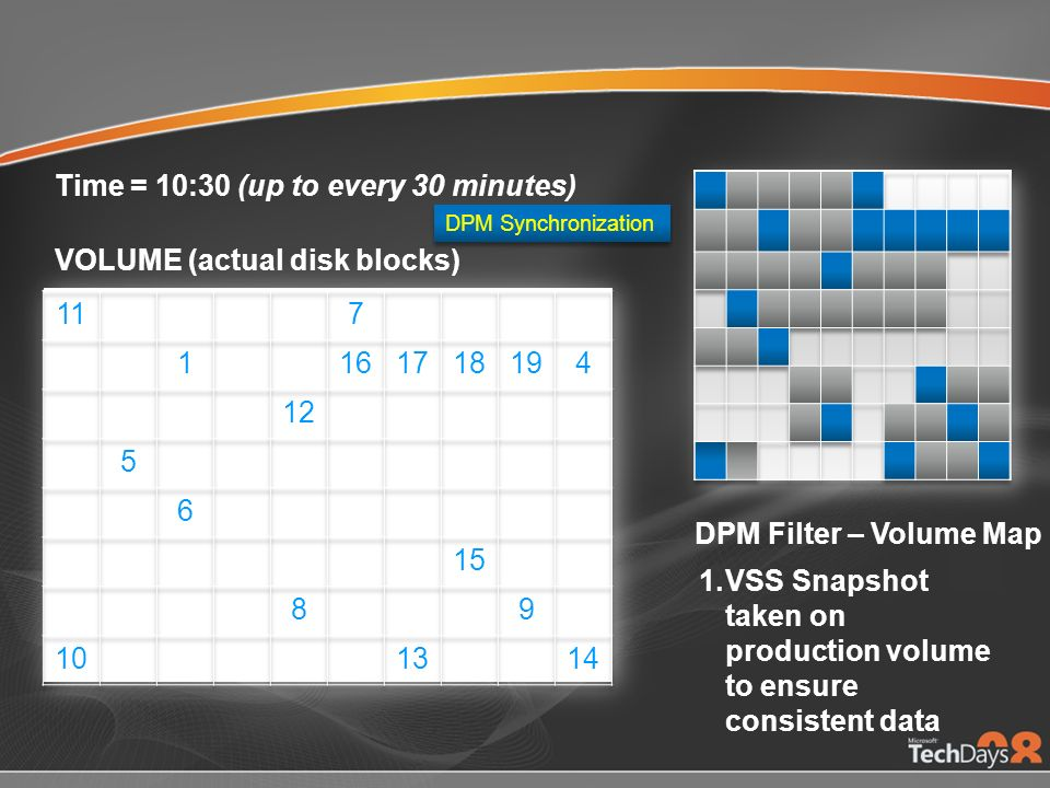 1.VSS Snapshot taken on production volume to ensure consistent data DPM Synchronization Time = 10:30 (up to every 30 minutes) DPM Filter – Volume Map VOLUME (actual disk blocks)