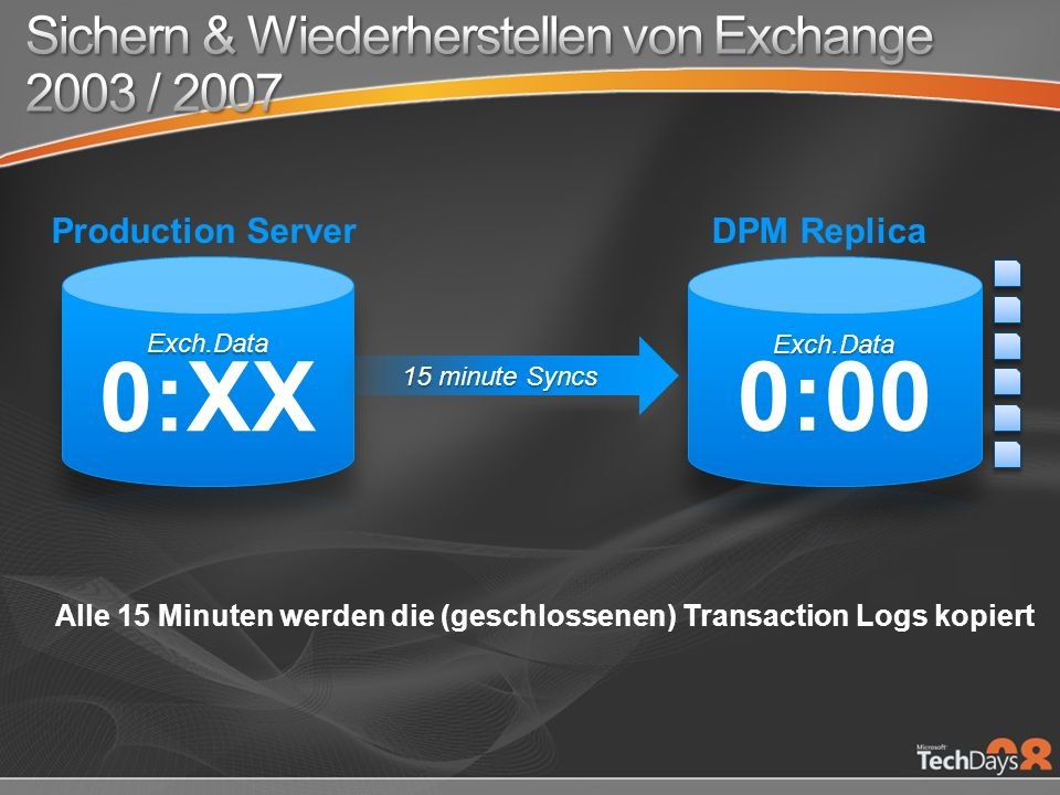 15 minute Syncs Alle 15 Minuten werden die (geschlossenen) Transaction Logs kopiert DPM ReplicaProduction Server
