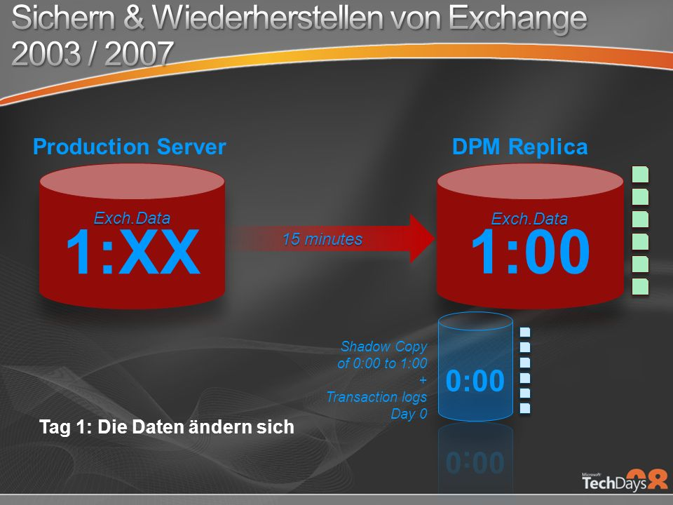 Shadow Copy of 0:00 to 1:00 + Transaction logs Day 0 15 minutes Tag 1: Die Daten ändern sich DPM ReplicaProduction Server