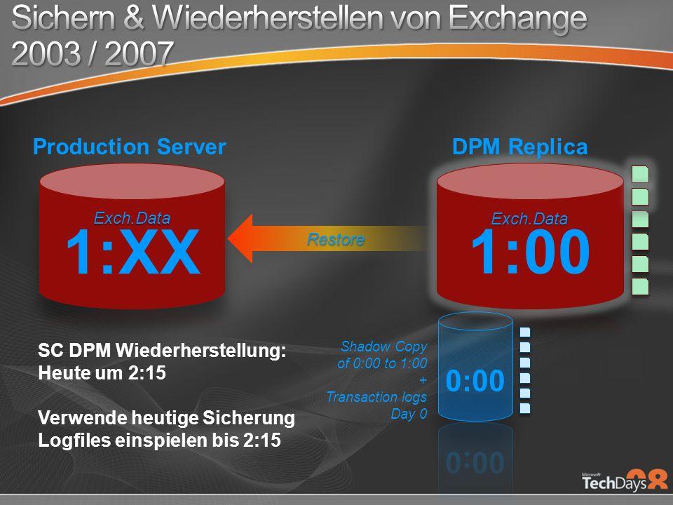 SC DPM Wiederherstellung: Heute um 2:15 Verwende heutige Sicherung Logfiles einspielen bis 2:15 Shadow Copy of 0:00 to 1:00 + Transaction logs Day 0 RestoreRestore DPM ReplicaProduction Server