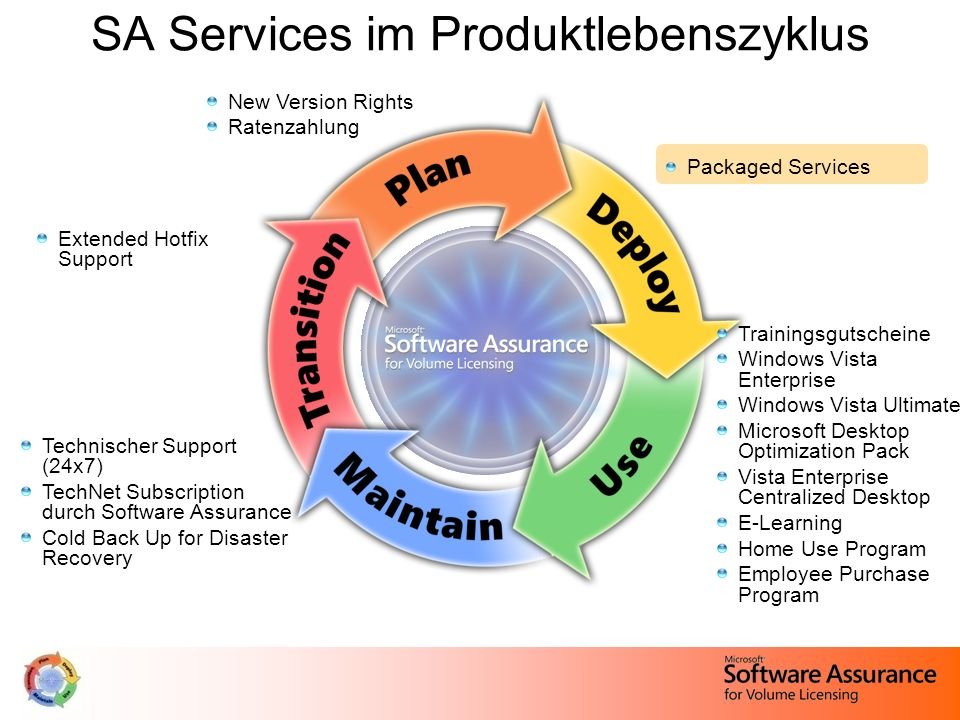 SA Services im Produktlebenszyklus New Version Rights Ratenzahlung Packaged Services Extended Hotfix Support Technischer Support (24x7) TechNet Subscr