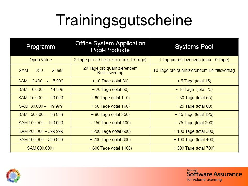 Trainingsgutscheine Programm Office System Application Pool-Produkte Systems Pool Open Value2 Tage pro 50 Lizenzen (max. 10 Tage)1 Tag pro 50 Lizenzen