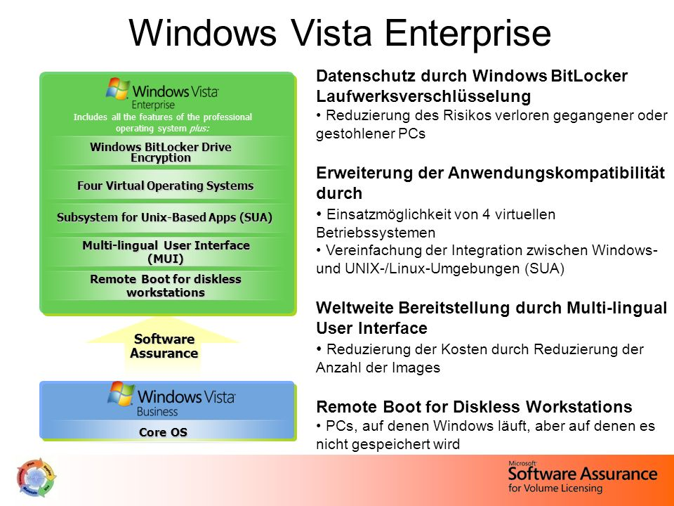 Windows Vista Enterprise Includes all the features of the professional operating system plus: Software Assurance Core OS Subsystem for Unix-Based Apps