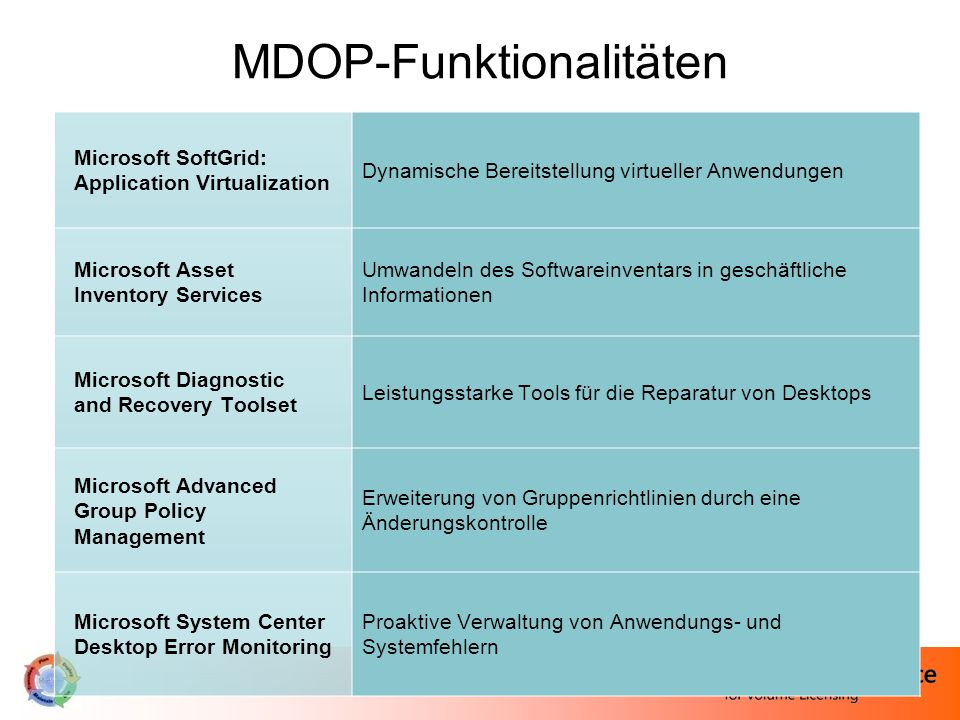 MDOP-Funktionalitäten Microsoft SoftGrid: Application Virtualization Dynamische Bereitstellung virtueller Anwendungen Microsoft Asset Inventory Servic