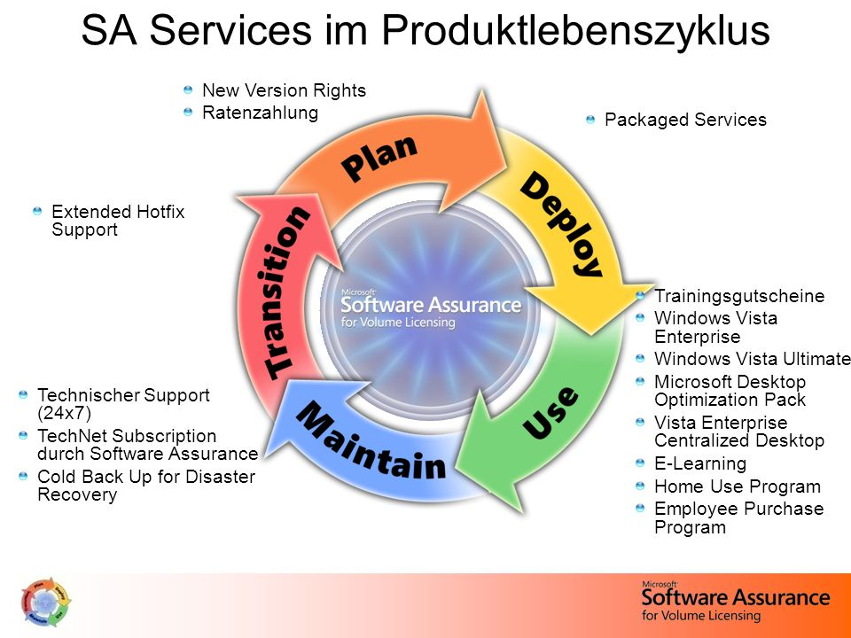 SA Services im Produktlebenszyklus New Version Rights Ratenzahlung Trainingsgutscheine Windows Vista Enterprise Windows Vista Ultimate Microsoft Deskt