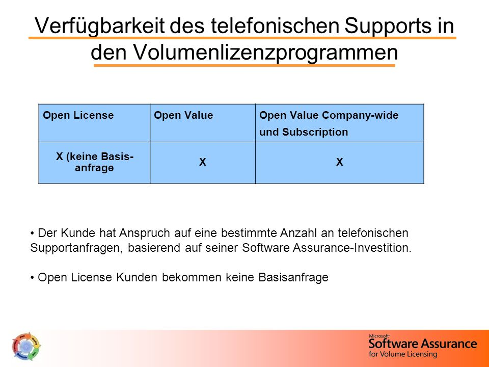 Verfügbarkeit des telefonischen Supports in den Volumenlizenzprogrammen Open LicenseOpen ValueOpen Value Company-wide und Subscription X (keine Basis-