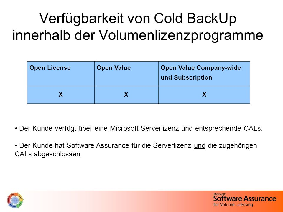 Verfügbarkeit von Cold BackUp innerhalb der Volumenlizenzprogramme Open LicenseOpen ValueOpen Value Company-wide und Subscription XXX Der Kunde verfüg