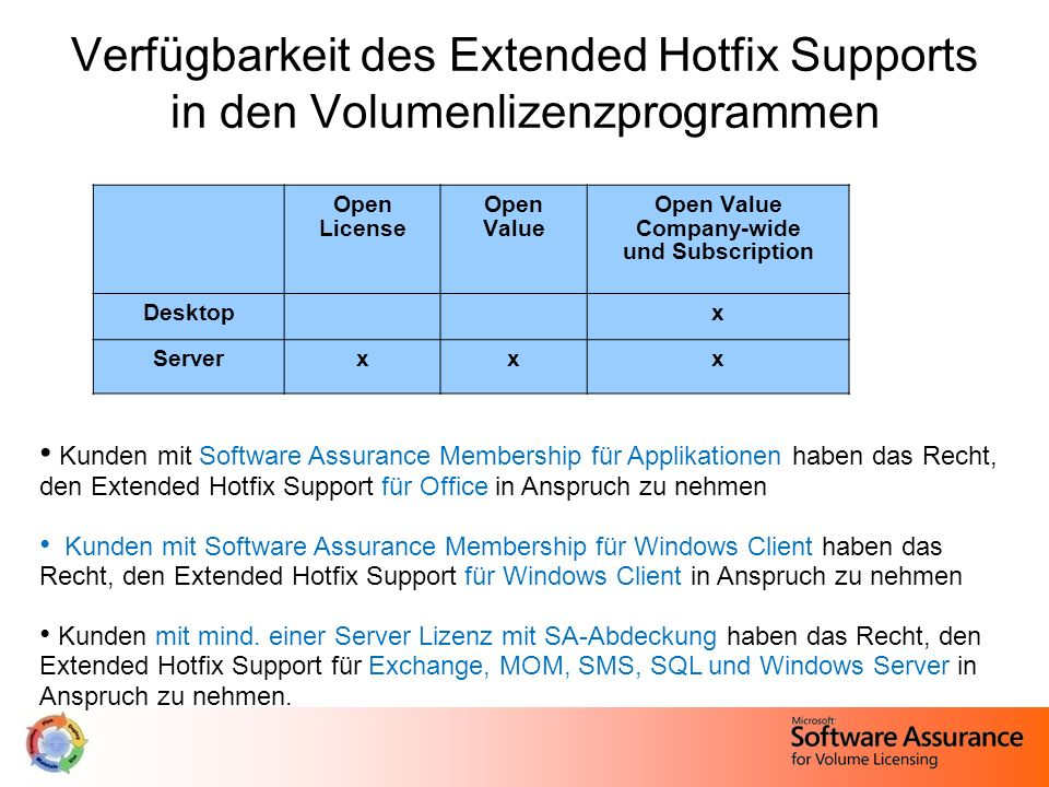 Verfügbarkeit des Extended Hotfix Supports in den Volumenlizenzprogrammen Open License Open Value Open Value Company-wide und Subscription Desktopx Se