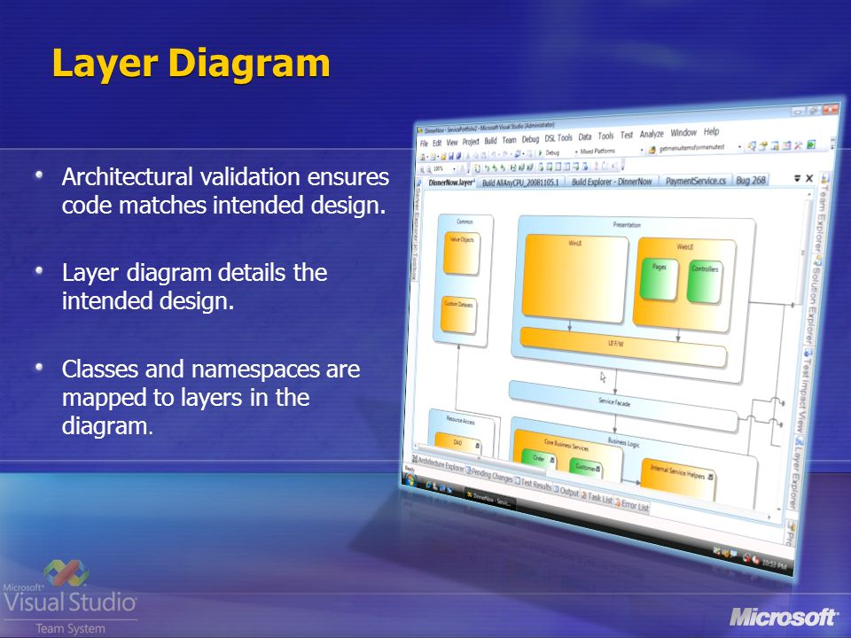 Layer Diagram Architectural validation ensures code matches intended design.
