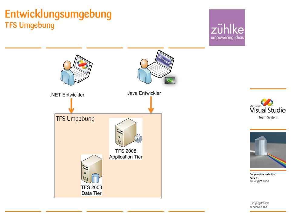 Cooperation unlimited © Zühlke 2008 TFS Umgebung Entwicklungsumgebung TFS Umgebung 25.