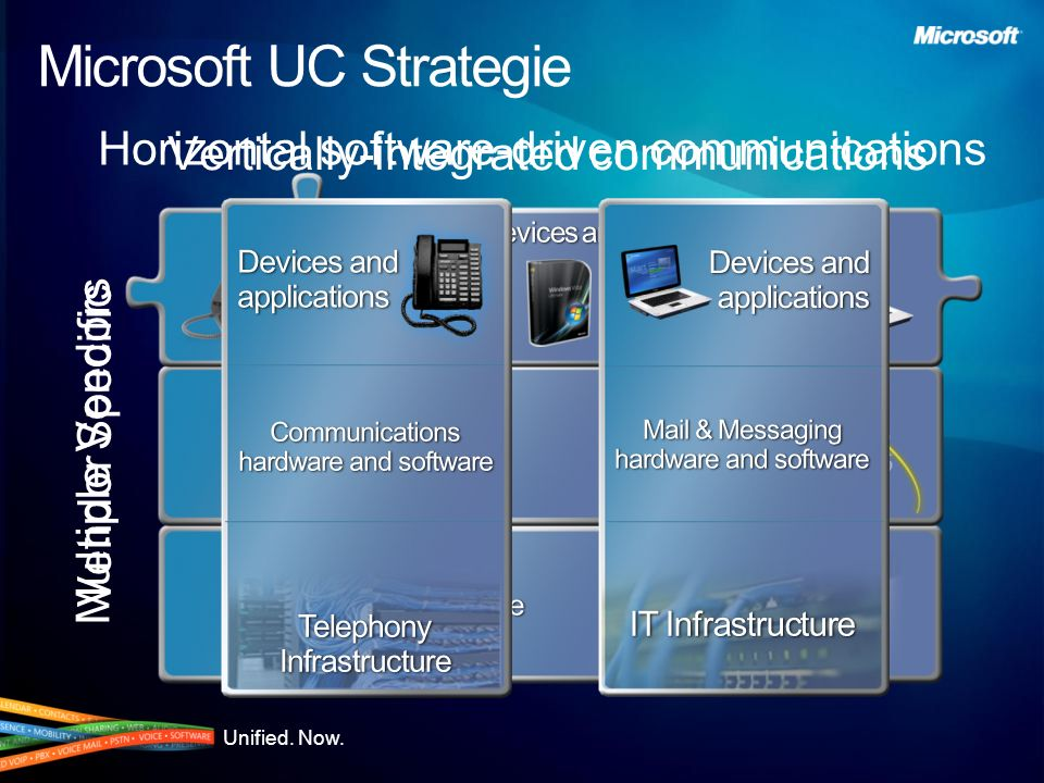 Unified. Now. Microsoft UC Strategie Vertically-integrated communications Horizontal software-driven communications Vendor Specific Multiple Vendors