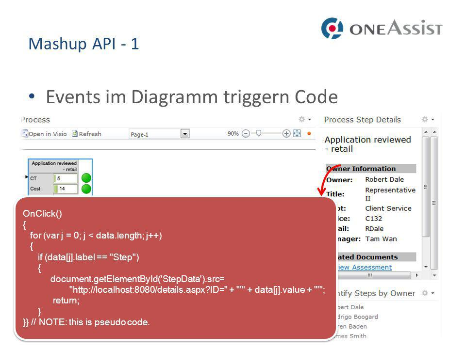 Mashup API - 1 Events im Diagramm triggern Code OnClick() { for (var j = 0; j < data.length; j++) { if (data[j].label ==