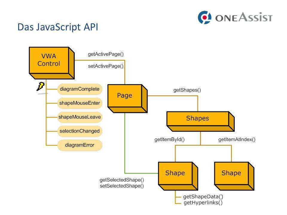 Das JavaScript API