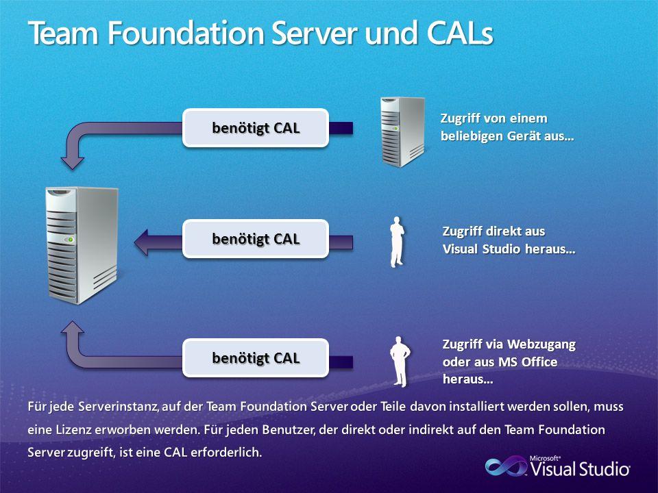 benötigt CAL Zugriff von einem beliebigen Gerät aus… Zugriff direkt aus Visual Studio heraus… Zugriff via Webzugang oder aus MS Office heraus…