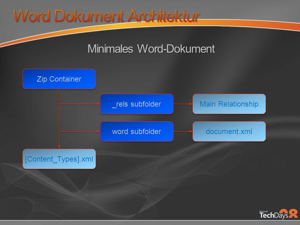 Kapselung von oft benutzten document-level Objekten Paragraph, Style, Cell, Shape, … Suche über Inhalte Validation High-level Szenarien Doc aus Vorlage erzeugen SharedML Klassen DrawingML, …